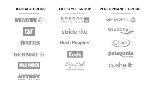 Wolverine Worldwide's 16 brands have been organized into Operating Groups that include the Heritage Group, Lifestyle Group, and Performance Group.  (PRNewsFoto/Wolverine Worldwide)