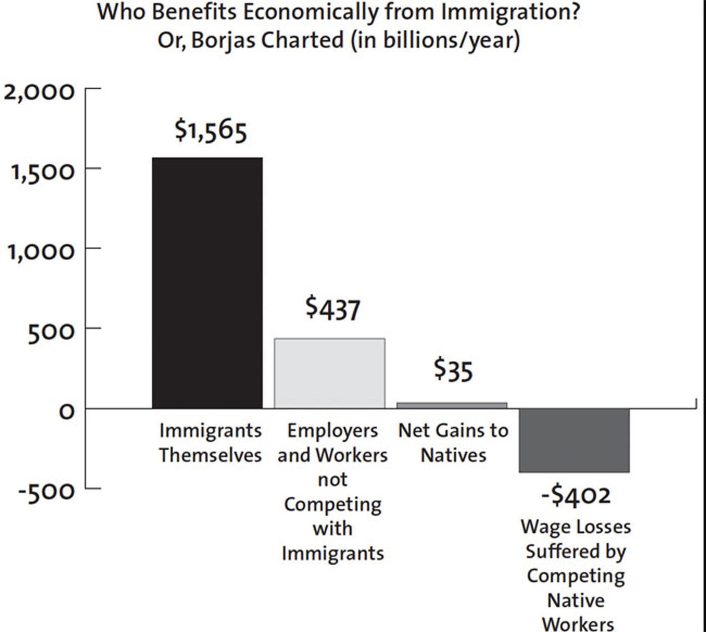 Winners & Losers from Immigration