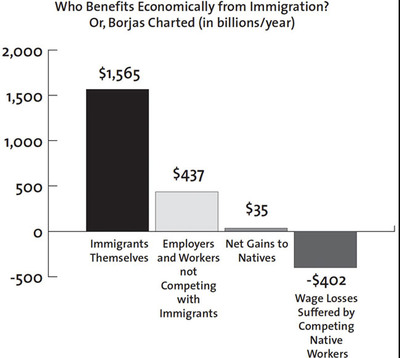 Winners & Losers from Immigration.  (PRNewsFoto/Center for Immigration Studies)