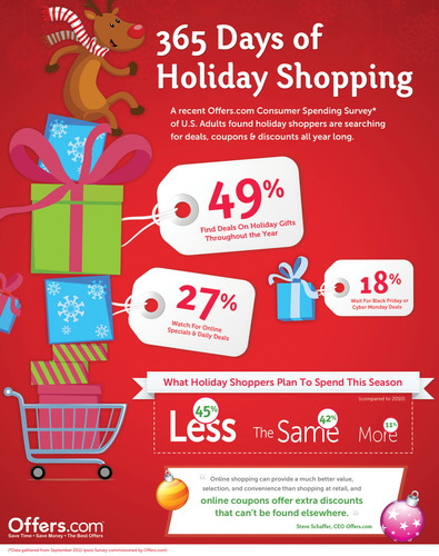 Economy Prompts Consumers to Diversify Their Holiday Shopping Habits, According to Offers.com