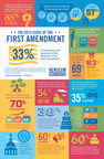 "The 2015 State of the First Amendment survey shows one in five Americans believes the First Amendment ""goes too far"" in the rights it guarantees."