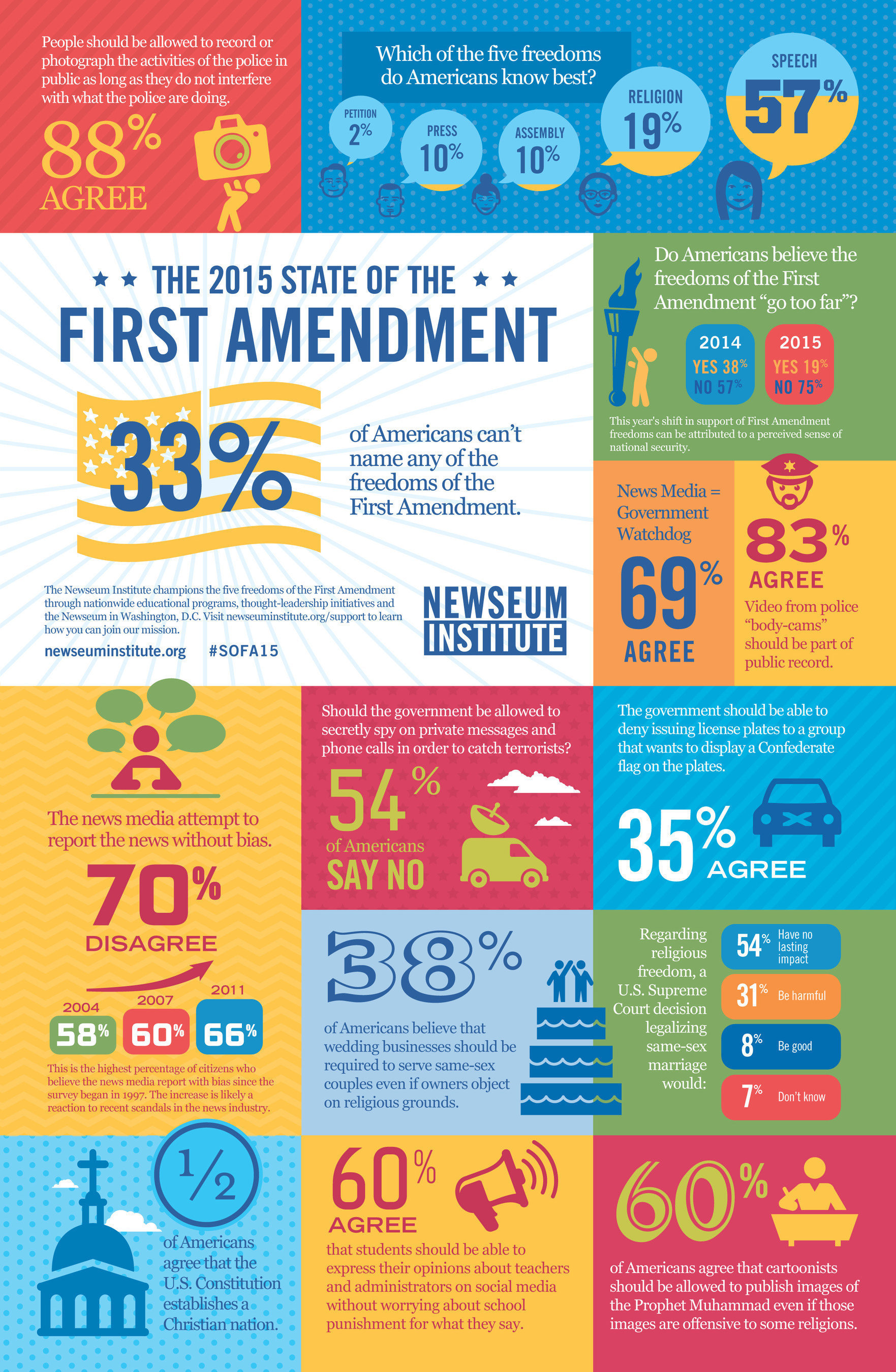 "The 2015 State of the First Amendment survey shows one in five Americans believes the First Amendment ""goes  ..."