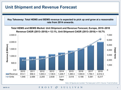 Unit shipment and revenue forecast by Frost & Sullivan. (PRNewsFoto/Frost & Sullivan)