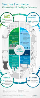 This infographic explains how the IBM's Smarter Commerce initiative better connects digital customers through the buy, sell, market and service ecosystem.  (PRNewsFoto/IBM)