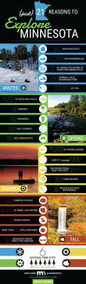 Explore Minnesota released an infographic that highlights 21 of the best things to do across the state. While The Land of 10,000 Lakes (actually 11,842 lakes) has something for everyone, part of its appeal is that it offers four distinct seasons, each with its own particular pleasures. To learn additional reasons why Minnesota is so special and to plan your next vacation, visit exploreminnesota.com and follow along via social media, using #OnlyinMN.