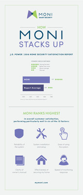 J.D. Power Ranks MONI Highest In Overall Customer Satisfaction For Home Security