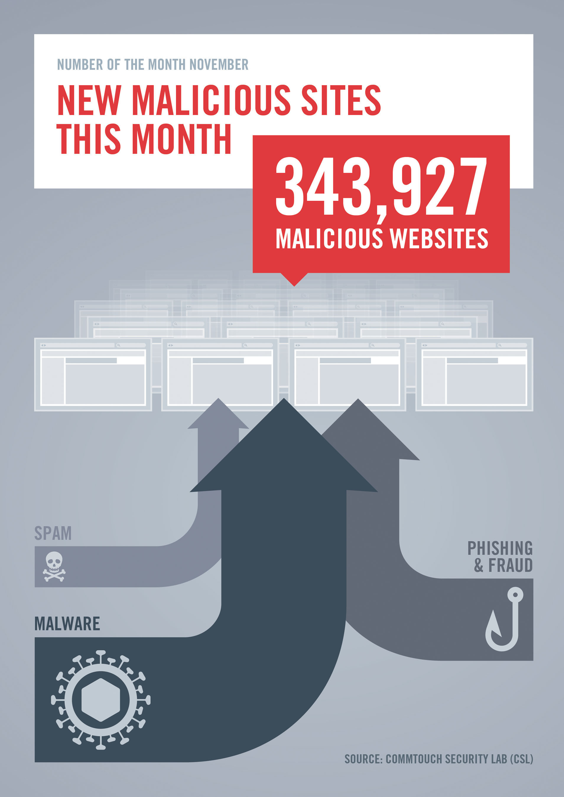 The Commtouch Security Lab (CSL) published its Security Number of the Month for November: Within the last 30 ...