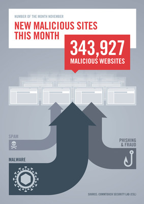 The Commtouch Security Lab (CSL) published its Security Number of the Month for November: Within the last 30 days, the CSL detected 343,927 new malicious websites. The number, based on Commtouch's GlobalView Cloud data, is composed of 173,314 malware sites, 56,503 spam sites, and 114,110 phishing sites.  (PRNewsFoto/Commtouch)