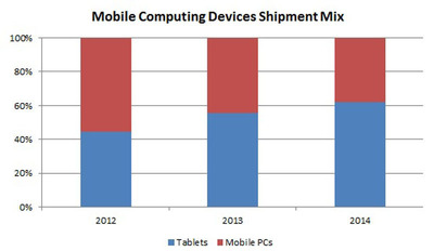 Mobile Computing Devices Shipment Mix.  (PRNewsFoto/Strategy Analytics)