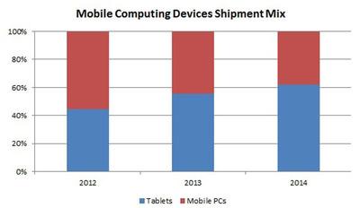 Mobile Computing Devices Shipment Mix.  (PRNewsFoto/Strategy Analytics)