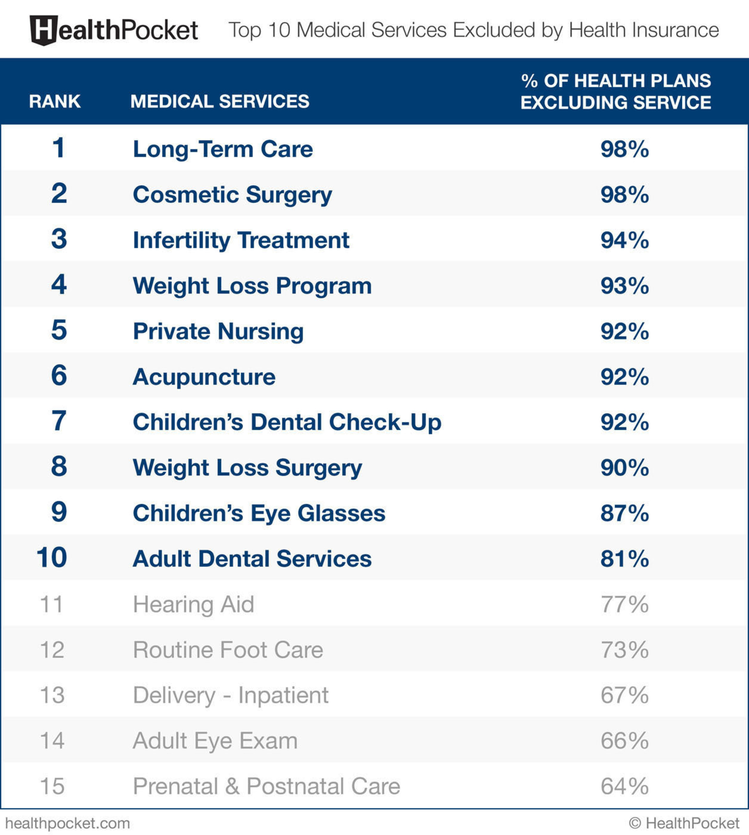 These medical services are most frequently not covered by health insurance providers, and can pack big costs to consumers. (PRNewsFoto/HealthPocket) (PRNewsFoto/HEALTHPOCKET)