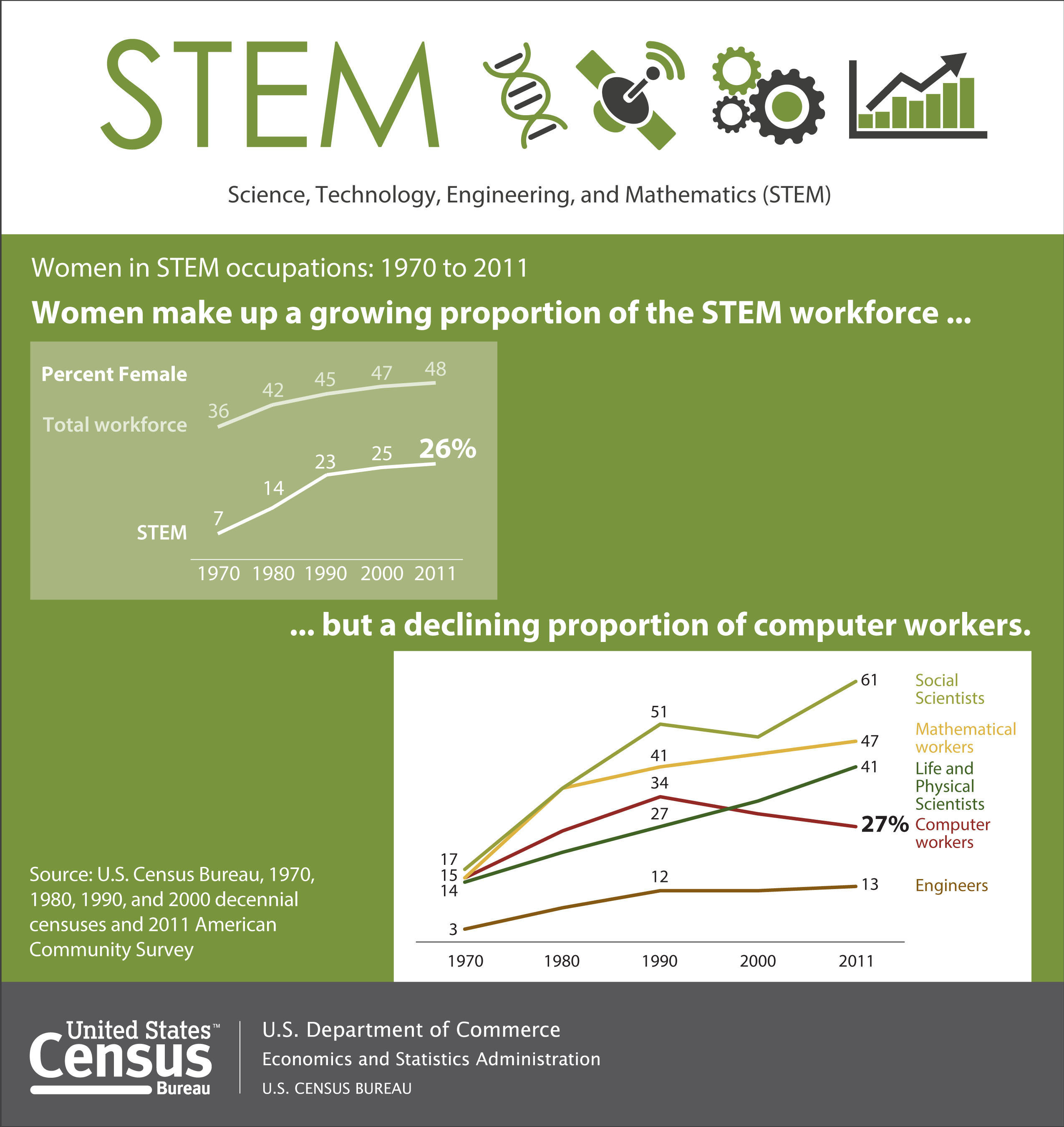 Growth in women's share of science, technology, engineering and mathematics occupations - commonly referred to as STEM jobs - has slowed since the 1990s, according to a U.S. Census Bureau report released today. Women's employment in STEM has slowed because their share in computer occupations declined to 27 percent in 2011 after reaching a high of 34 percent in 1990. More: http://www.census.gov/newsroom/releases/archives/employment_occupations/cb13-162.html  (PRNewsFoto/U.S. Census Bureau)