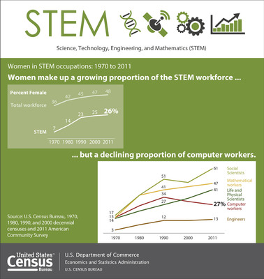 Growth in women's share of science, technology, engineering and mathematics occupations - commonly referred to as STEM jobs - has slowed since the 1990s, according to a U.S. Census Bureau report released today. Women's employment in STEM has slowed because their share in computer occupations declined to 27 percent in 2011 after reaching a high of 34 percent in 1990. More: https://www.census.gov/newsroom/releases/archives/employment_occupations/cb13-162.html (PRNewsFoto/U.S. Census Bureau) (PRNewsFoto/U_S_ CENSUS BUREAU)