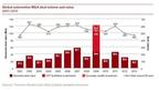 Automotive Deals Drop Five Percent to 465 Total Transactions in 2013, According to PwC