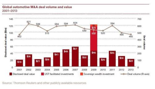 Global automotive M&A deal volume and value, 2001-2013 (PRNewsFoto/PwC)