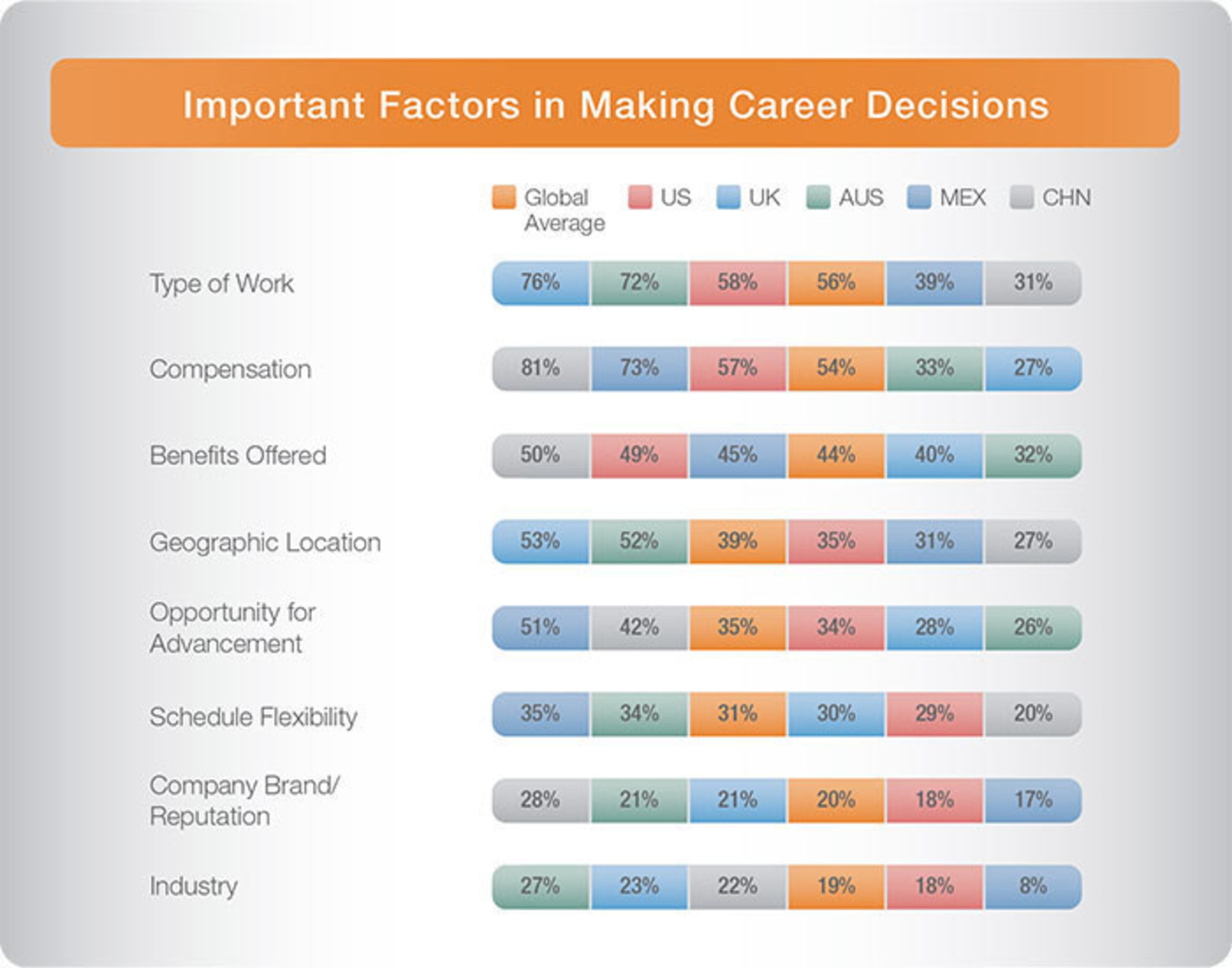 "Important factors in making career decisions, from ManpowerGroup Solutions' report, ""Below the Surface: Emerging Global Motivators and Job Search Preferences."""