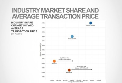 Industry Market Share And Average Transaction Price