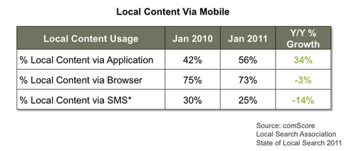 Study Shows Double-Digit Growth of Local Search in Online Portals and Internet Yellow Pages