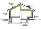Homeowners can enjoy energy savings and a cooler, more comfortable home by insulating these key areas with ROXUL COMFORTBATT insulation.  (PRNewsFoto/ROXUL Inc.)