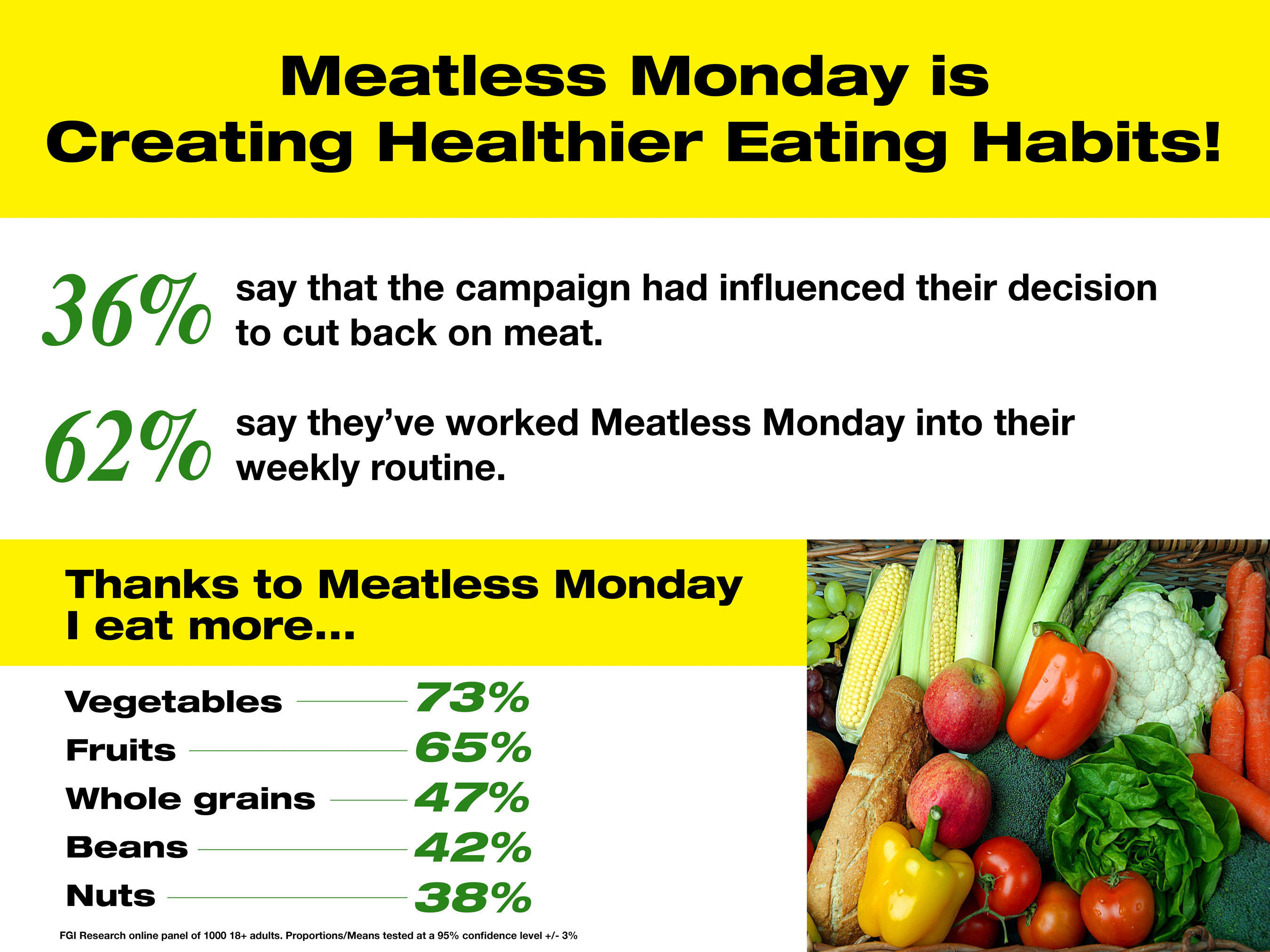 New Survey Shows Meatless Monday Helps Consumers Munch More Greens