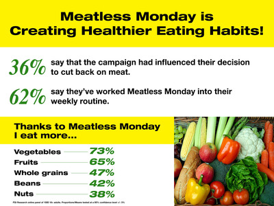 Meatless Monday - One day a week, cut out meat.  (PRNewsFoto/The Monday Campaigns)