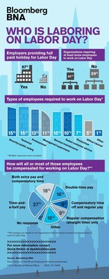 """Labor Day Not a """"Labor-Free"""" Day for All - Over 40% of Employers Will Require Some to Work On September 7, According to Bloomberg BNA Nationwide Survey"""