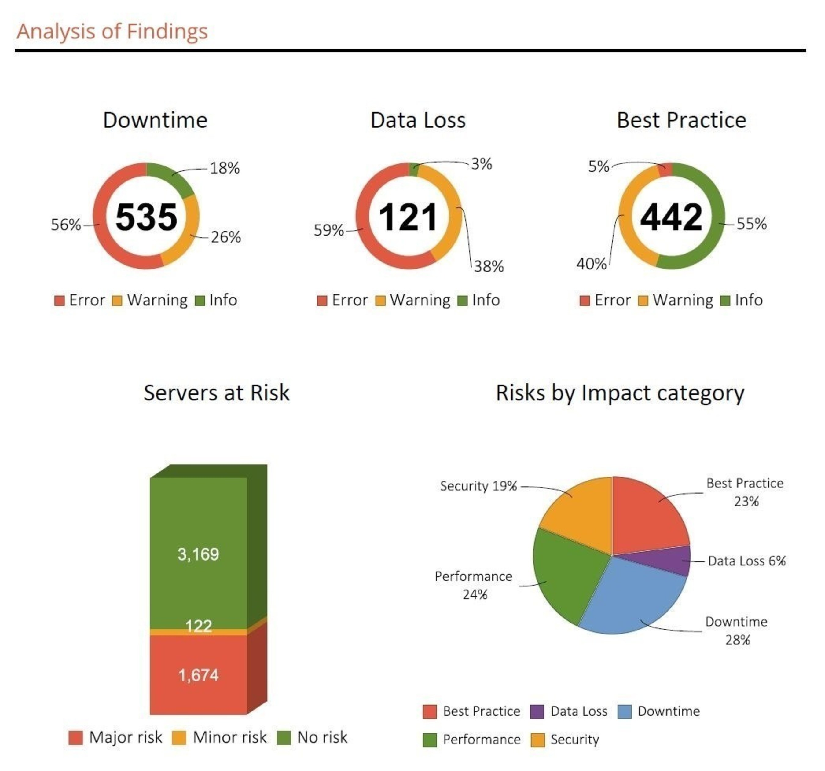 AvailabilityGuard's One-Click Infrastructure Snapshot Report