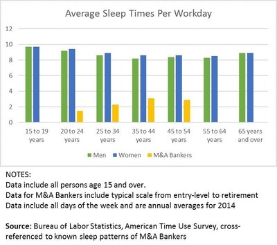ansarada figures that the average banker can add an extra 2.3 hours of productivity each night by using DataM&Ask