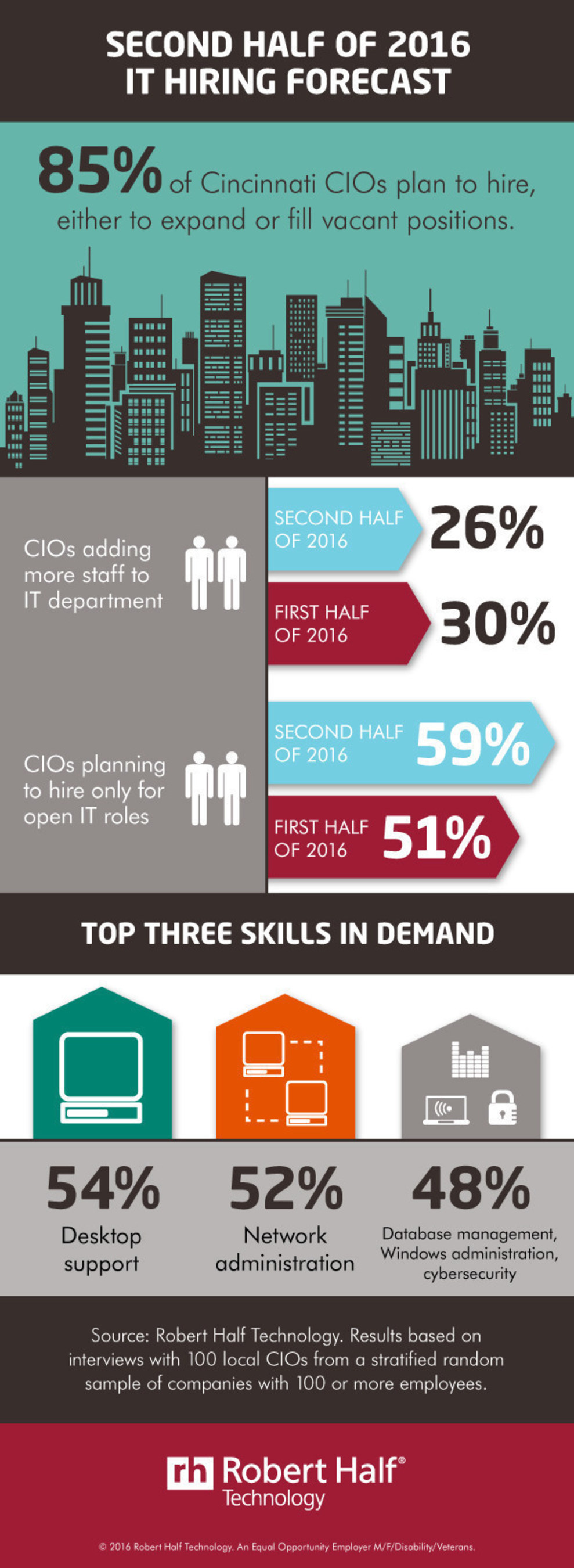 Cincinnati CIOs Reveal Hiring Plans For Second Half Of 2016