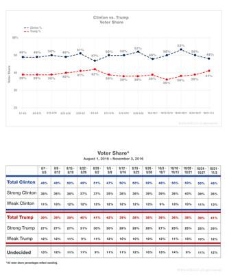 Final ACSI Popular Vote Prediction: Clinton 48%, Trump 41%
