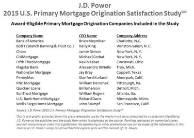 J.D. Power 2015 U.S. Primary Mortgage Origination Satisfaction Study(SM)