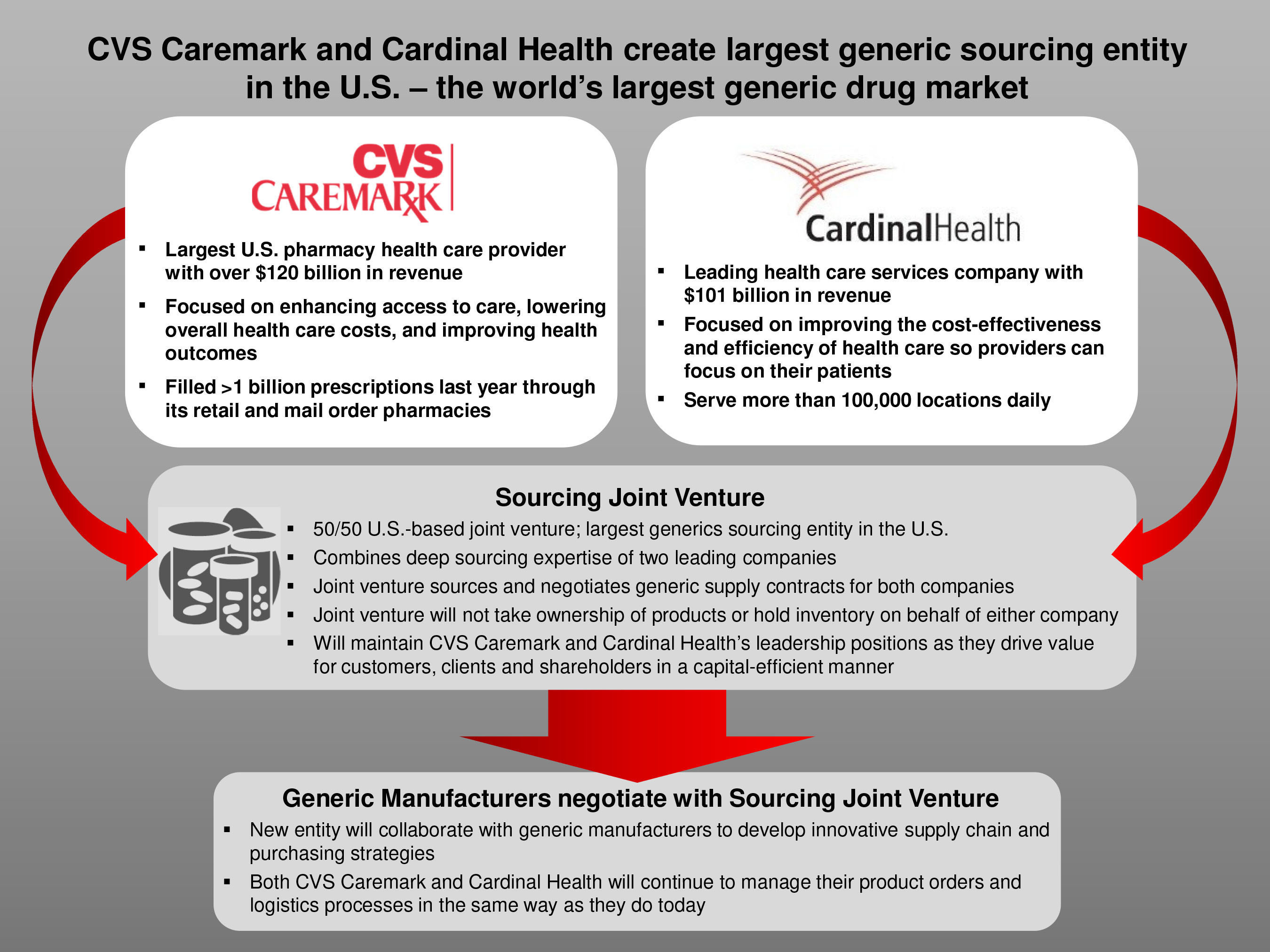 CVS Caremark And Cardinal Health Announce Creation Of Largest Generic Sourcing Entity In U.S. (PRNewsFoto/Cardinal Health) (PRNewsFoto/CARDINAL HEALTH)