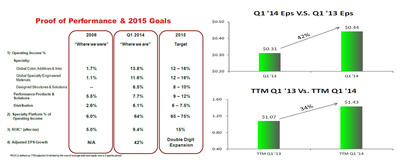Q1 2014 Performance Metrics
