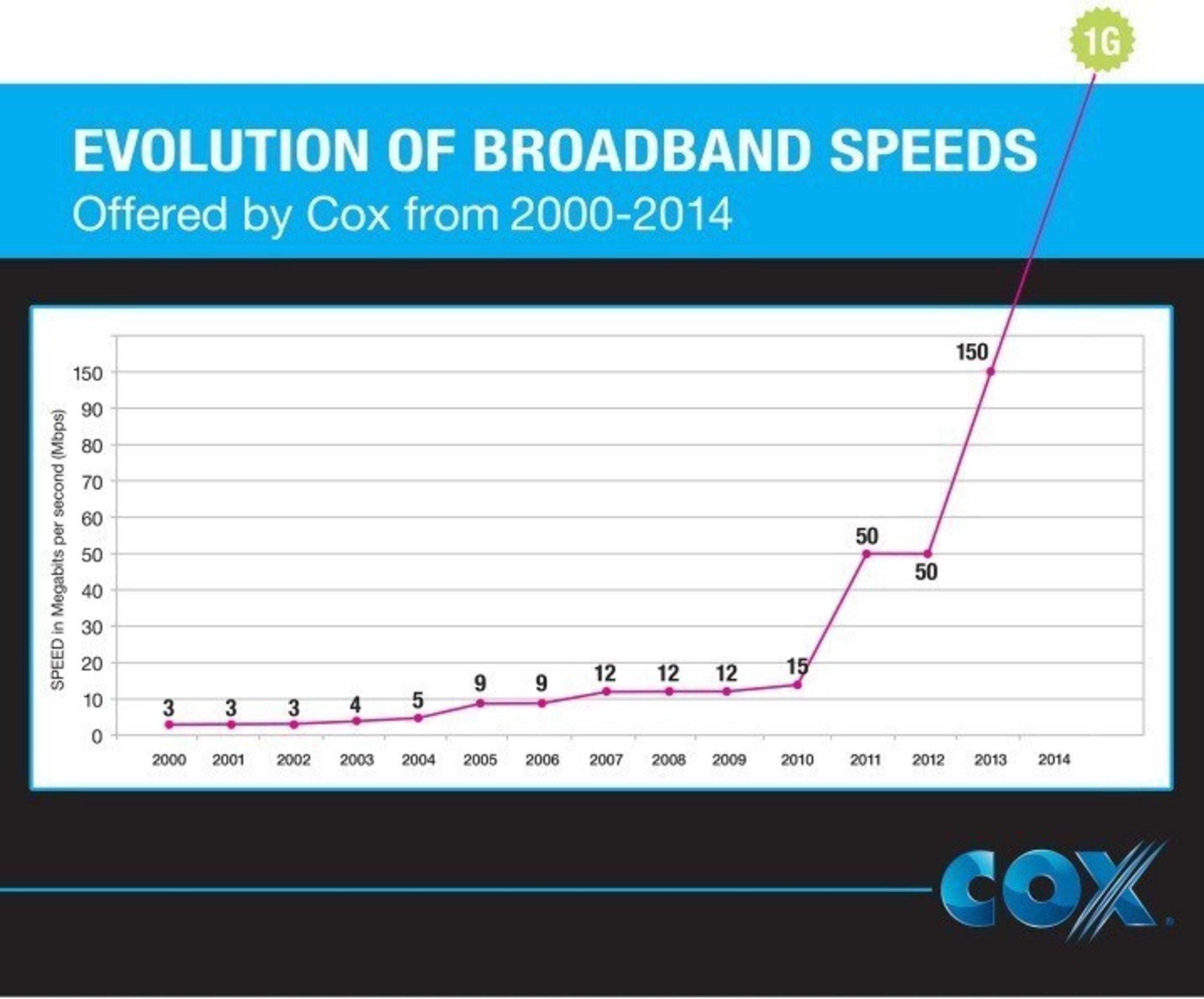 over the past 13 years, cox has increased broadband speeds 1,000%