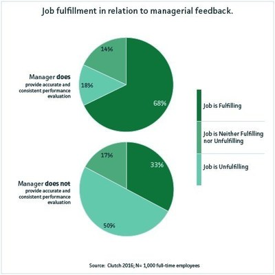 Job fulfillment in relation to managerial feedback