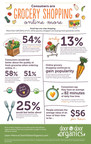 National Survey Shows Increase In Online Grocery Shopping Habits.