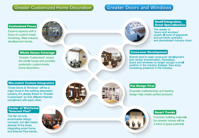 Opening in March, the 2016 International Building & Construction Trade Fair, also referred to as CBD-IBCTF (Shanghai), has announced the theme of this year's exhibition will be centered on door and window as well as customization, featuring six sections including custom home furnishing, door and window, hardware, smart home, machinery and wall decorations. (PRNewsFoto/Intl Building/Construction Fair)