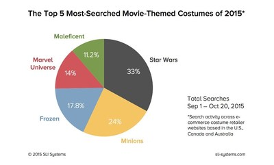 SLI Systems studied site search activity across e-commerce costume retailer websites based in the U.S., Canada and Australia, analyzing more than 10 million consumer searches taking place between Sept 1 and Oct 20, 2015. The chart here shows The Top 5 Most-Searched Movie-Themed Costumes of 2015.
