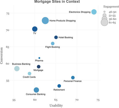 Mortgage Sites in Context by Change Sciences Group.  (PRNewsFoto/Change Sciences Group)