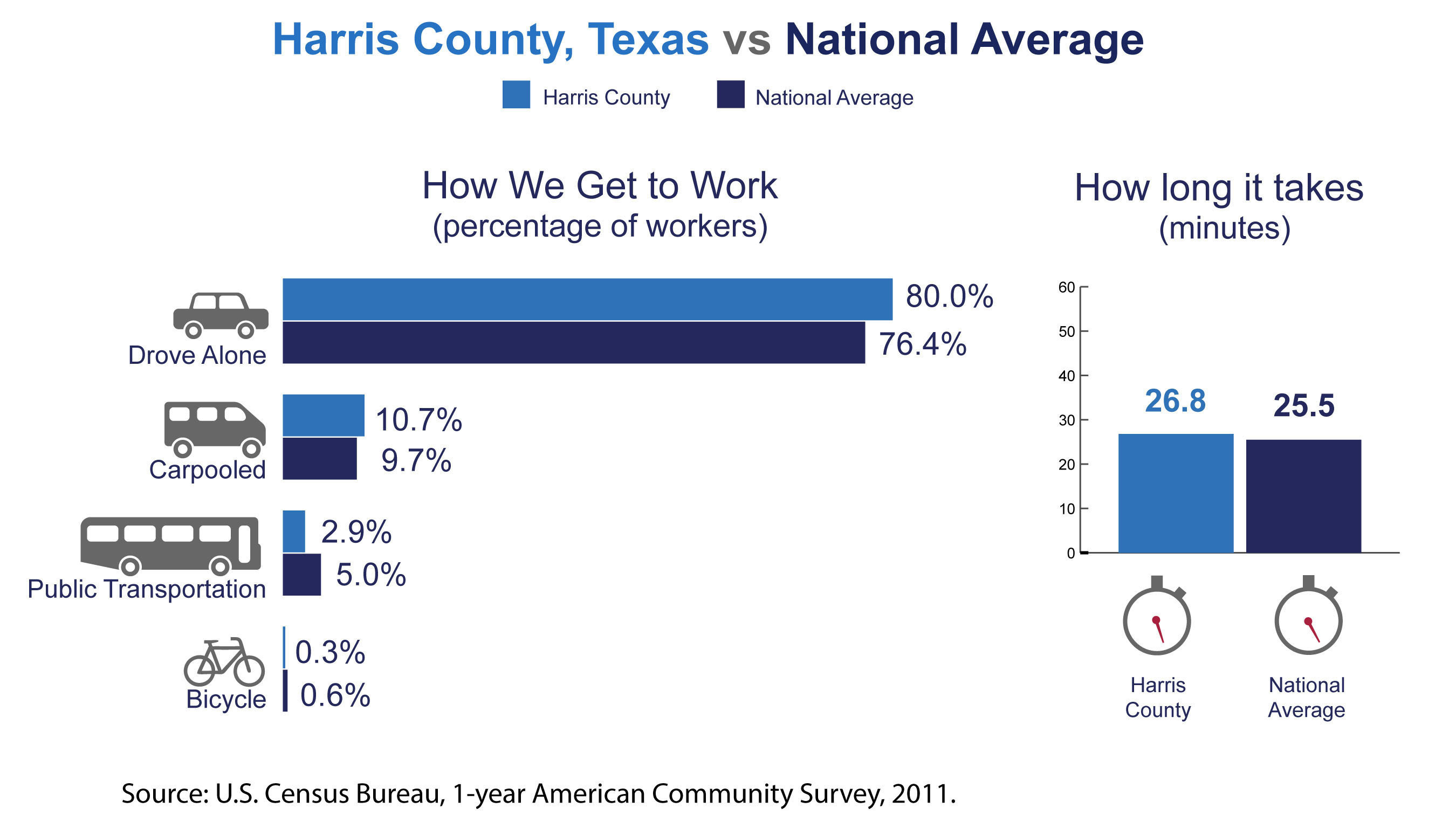 Harris County, Texas, has among the highest number of commuters coming from another county in the nation, the U.S. Census Bureau reported today in new estimates released from the American Community Survey. The Census Bureau also released estimates showing the county's average one-way commute time and how residents travel to work.  (PRNewsFoto/U.S. Census Bureau)