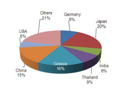 Module revenue by shipping destination Q4 12. (PRNewsFoto/Hanwha SolarOne Co., Ltd.) (PRNewsFoto/HANWHA SOLARONE CO., LTD.)