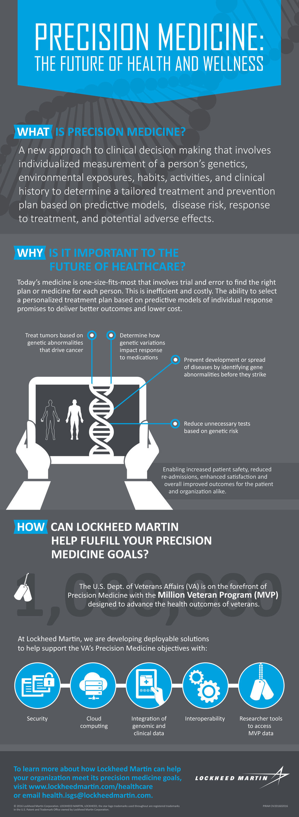 What is precision medicine and why is it important to the future of healthcare? Find answers through Lockheed Martin's precision medicine infographic.
