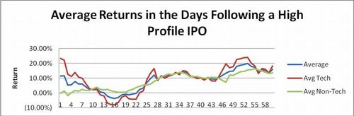 Average Returns in the Days Following a High Profile IPO