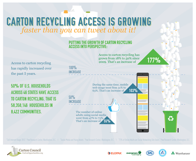 Carton Recycling Access Reaches Momentous 50 Percent Milestone