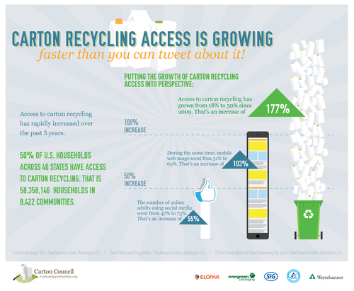Half of all U.S. households now have access to carton recycling. (PRNewsFoto/Carton Council of North America)