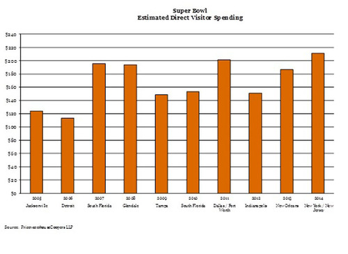 Super Bowl Estimated Direct Visitor Spending. (PRNewsFoto/PwC US) (PRNewsFoto/PWC US)
