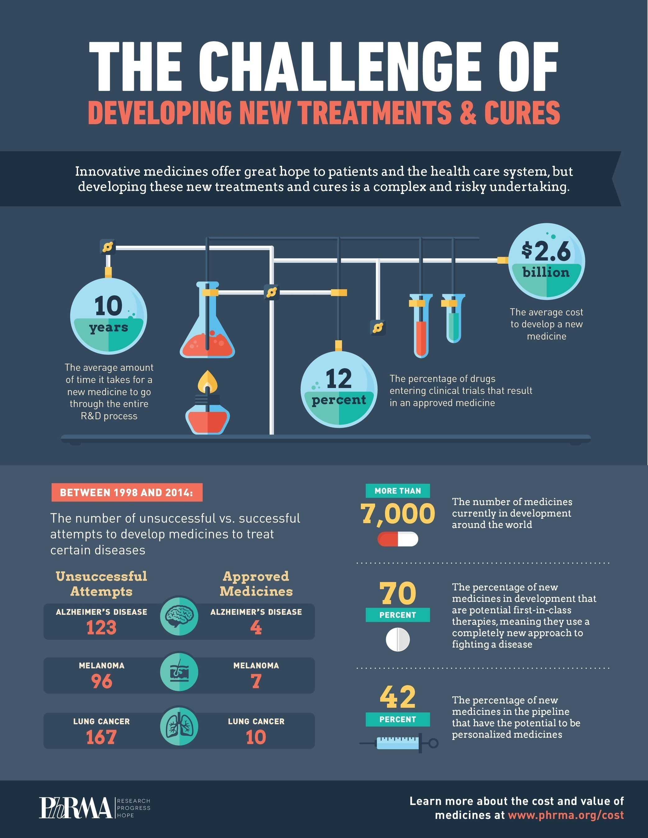 The Challenge of Developing New Treatments & Cures