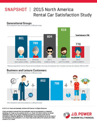 Millennials have the highest rental car satisfaction among the generational groups for both business travel (834) and leisure/personal travel (809).