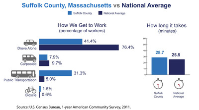 Suffolk County, Mass., has among the highest number of commuters coming from another county in the nation, the U.S. Census Bureau reported today in new estimates released from the American Community Survey. The Census Bureau also released estimates showing the county's average one-way commute time and how residents travel to work.  (PRNewsFoto/U.S. Census Bureau)