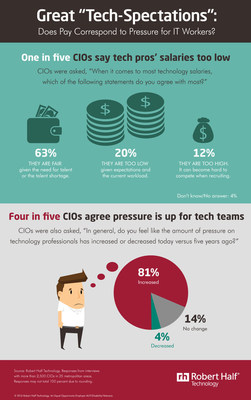 CIOs Weigh in on IT Salaries and Pressure on Tech Pros